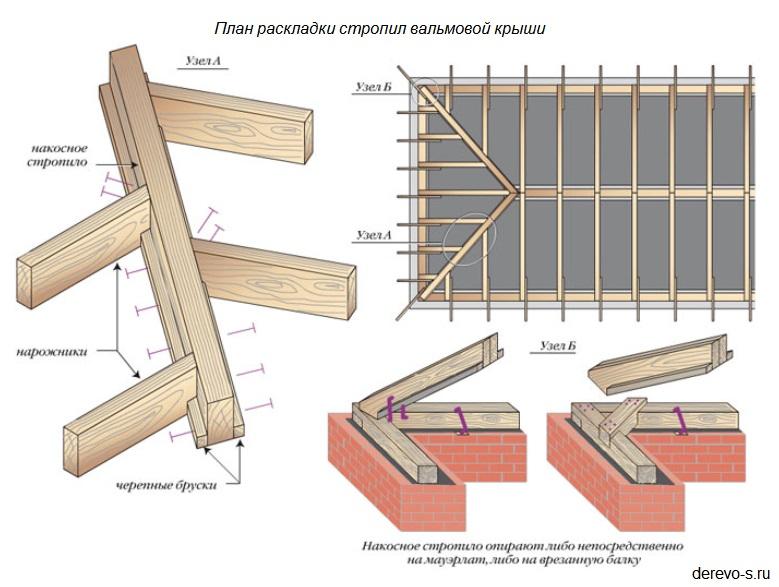Своими руками стропильная система вальмовой крыши
